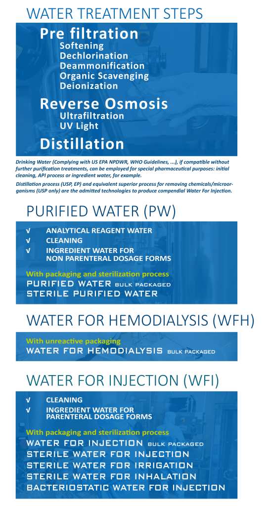 Water Treatment Table