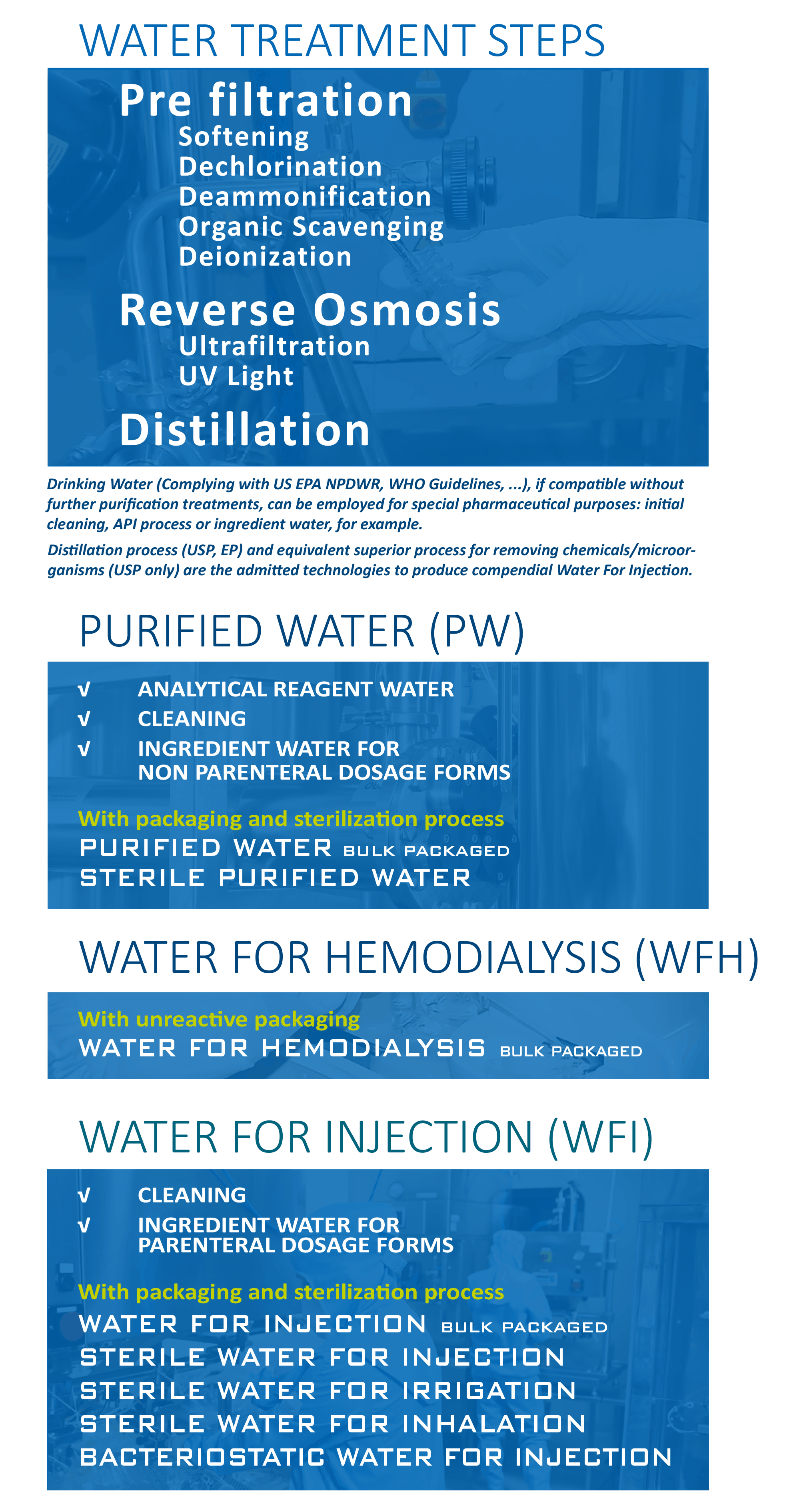 WFI & COMPENDIAL WATERS FOR PHARMACEUTICAL USE