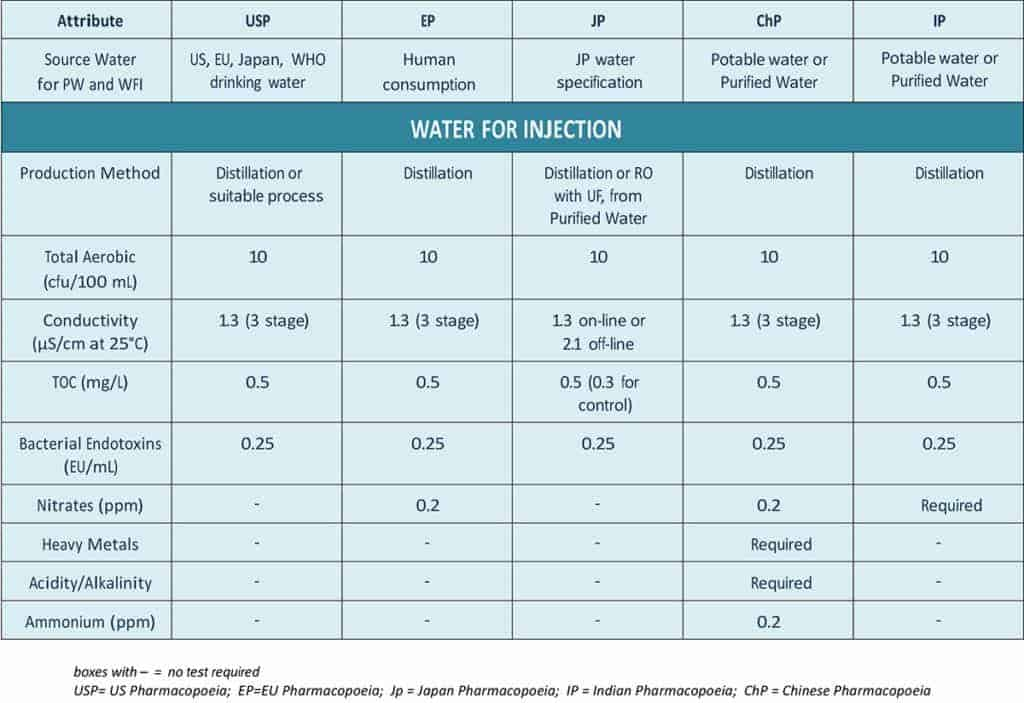WATER-FOR-INJECTION-Pharmacopoeia