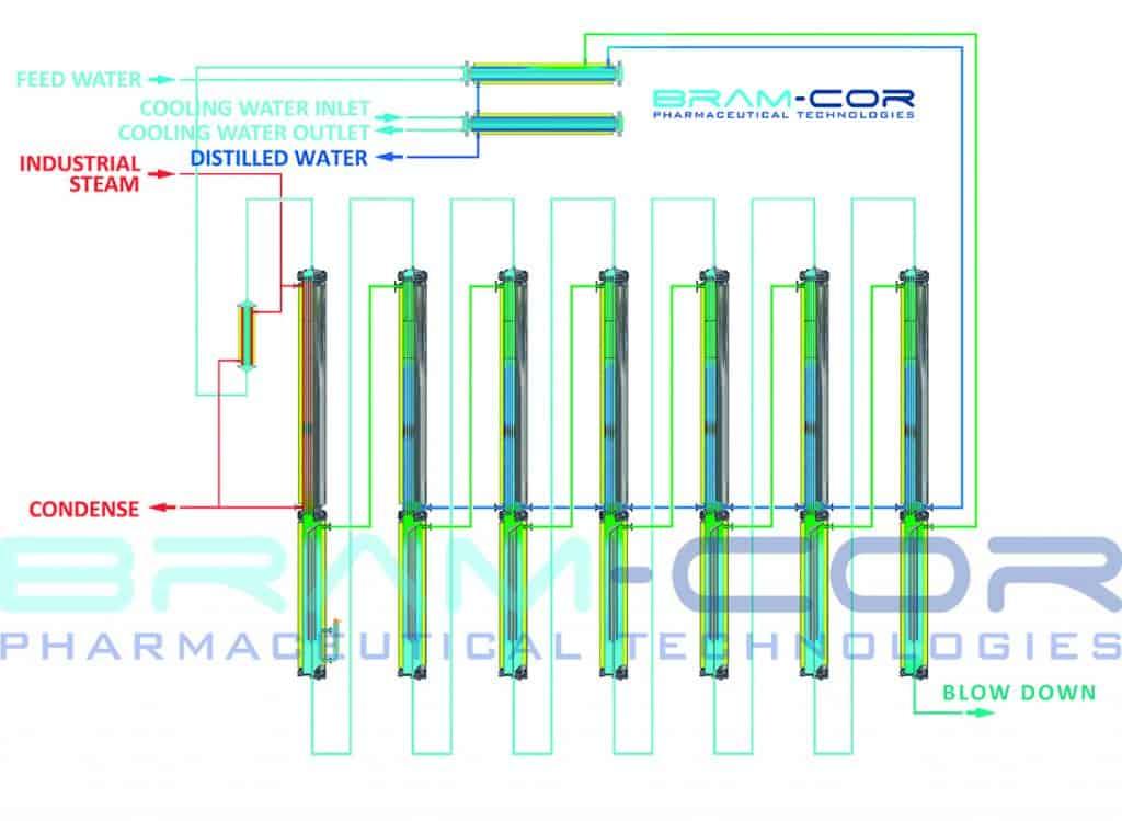 BRAM-COR SMPT Distillers - MED Diagram